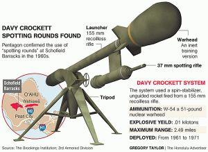 Missile nucleare di terra Usa